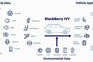 BlackBerry携手AWS运用新型智能车辆数据平台加速创新